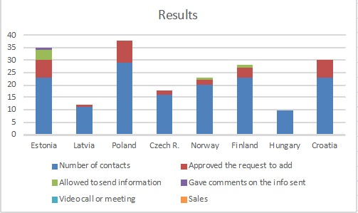 Results visual representation