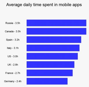 average time spent in mobile apps daily